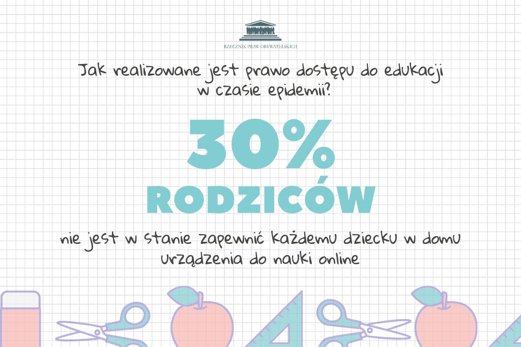 30% rodziców nie jest w stanie zapewnić dziecku w domu urządzenia do nauki online