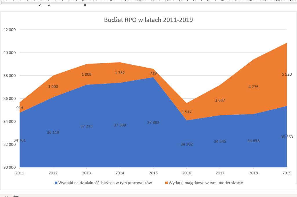 Dwuwarstwowy wykres przedstawiające dane z tekstu