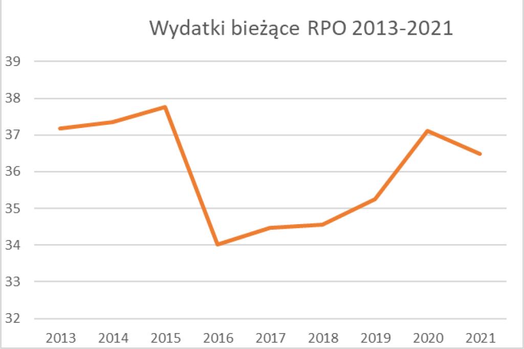 Wykres liniowy pokazujący lekki wzrost a następnie spadek