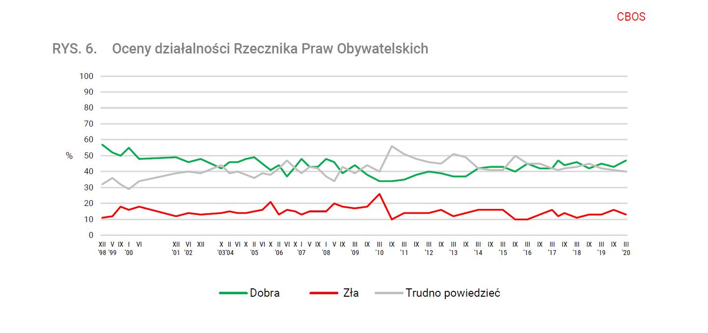 Wykres liniowy pokazujący notowania RPO opisane w tekście