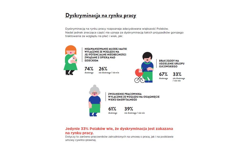https://www.rpo.gov.pl/sites/default/files/dyskryminacja%20-%20rynek%20pracy.jpg