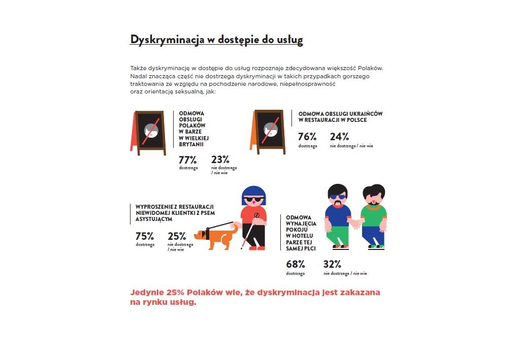 https://www.rpo.gov.pl/sites/default/files/dyskryminacja%20-%20rynek%20us%C5%82ug.jpg