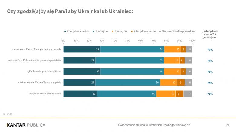 Grafika przedstawiająca opisany w tekście stosunek do Ukraińców