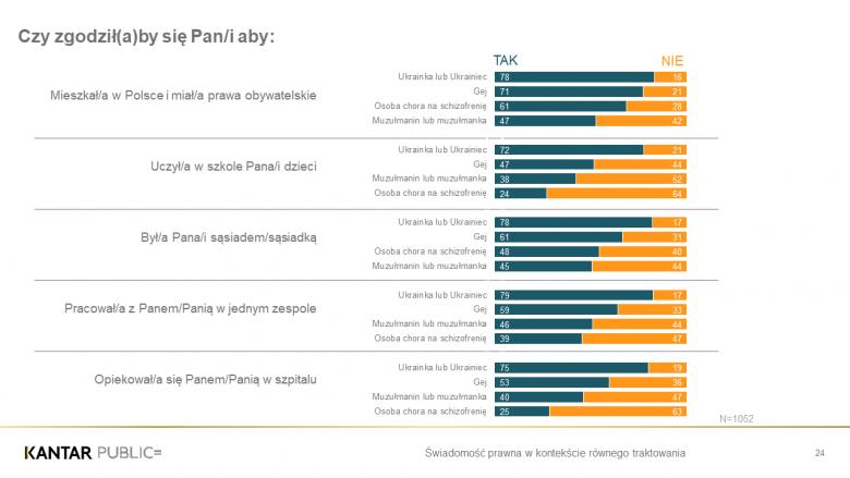 Grafika ilustrująca stosunek Polaków do opisanych w tekście grup