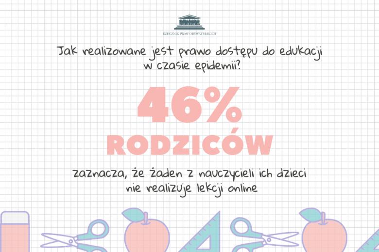 46% rodziców zaznacza, że żaden z nauczycieli ich dzieci  nie realizuje lekcji online