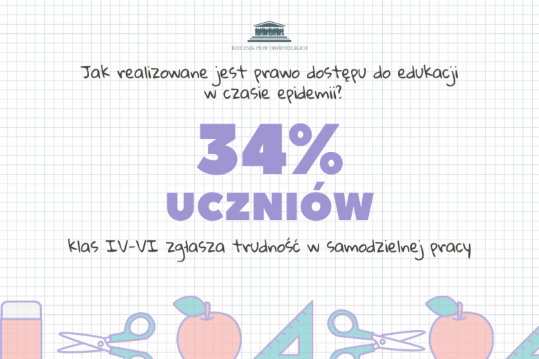 34% uczniów klas IV-VI zgłasza trudność w samodzielnej pracy