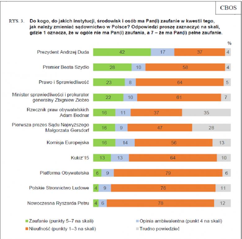 Grafika z zaufaniem do polityków w sprawie sadów: szczegółowe dane zawarte są w tekście