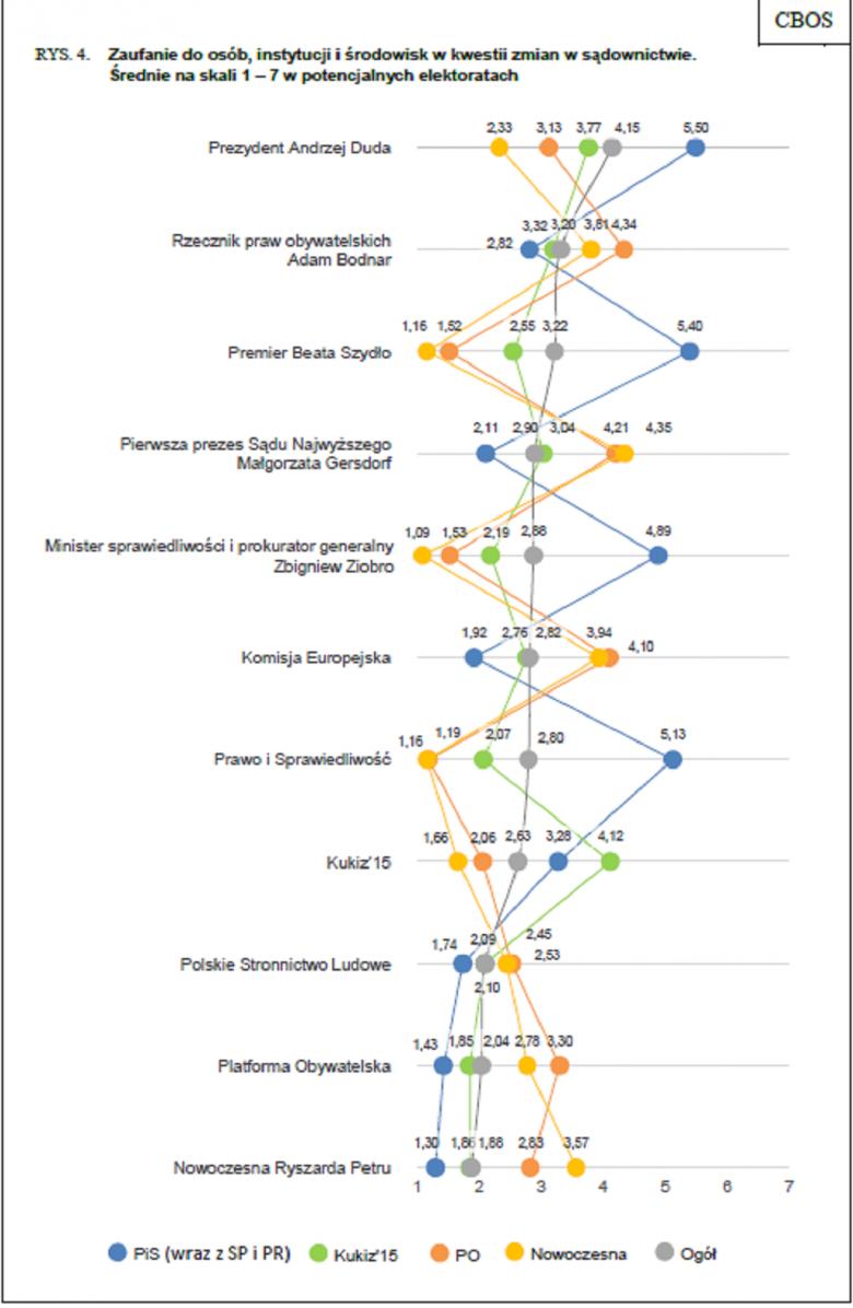 Grafika pokazująca zaufanie do instytucji poszczeólnych elektoratów partyjnych. Adam Bodnar ma drugi po Prezydencie wynik