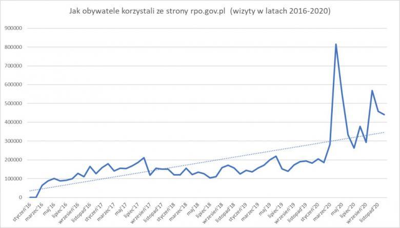 Wykres liniowy pokazujący wzrost wizyt na stronie RPO z gwałtownym skokiem w kwietniu 2020 r.