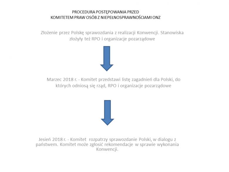 Grafika z niebieskimi strzałkami przedstawiająca procedurę przed Komitetem