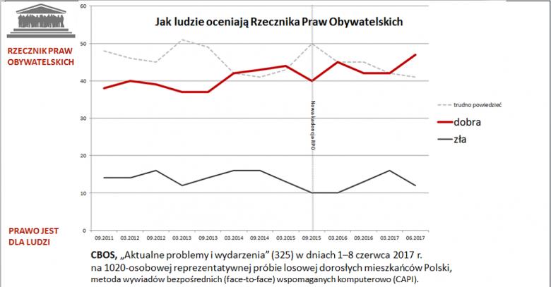 Wykres pokazujący rosnąca aprobatę działań RPO (czerwona linia)