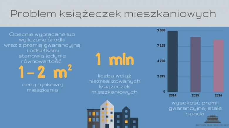 Grafika z tekstem i rysunkiem domów na niebieskim tle. Prezentacja danych statystycznych obecnych w tekście