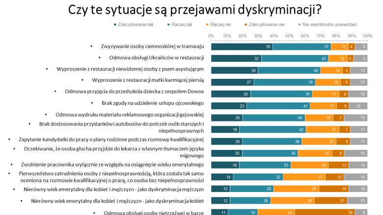 Grafika z pytaniami o dyskryminację - odpowiedzi zamieszczone w tekście tu zaprezentowane są na grafach