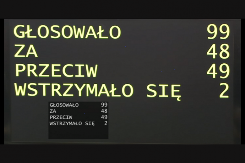 czarna tablica z żółtymi napisami: głosowło 99, za 48, przeciw 49, wstrzymało się 2